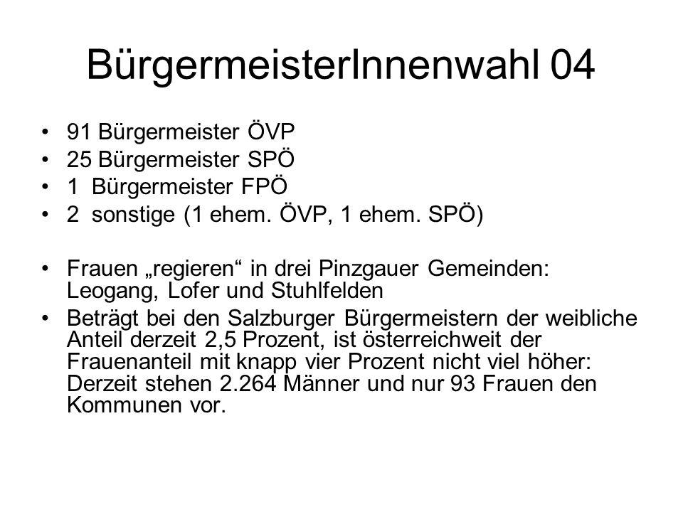 BürgermeisterInnenwahl 04 91 Bürgermeister ÖVP 25 Bürgermeister SPÖ 1 Bürgermeister FPÖ 2 sonstige (1 ehem. ÖVP, 1 ehem. SPÖ) Frauen regieren in drei