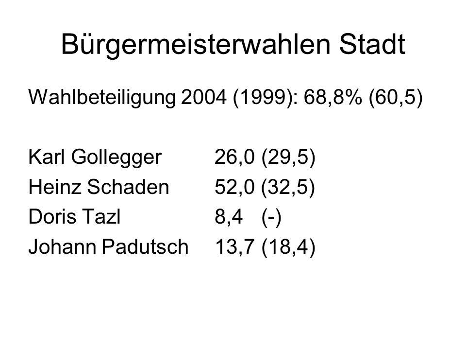 Bürgermeisterwahlen Stadt Wahlbeteiligung 2004 (1999): 68,8% (60,5) Karl Gollegger26,0(29,5) Heinz Schaden52,0 (32,5) Doris Tazl8,4(-) Johann Padutsch