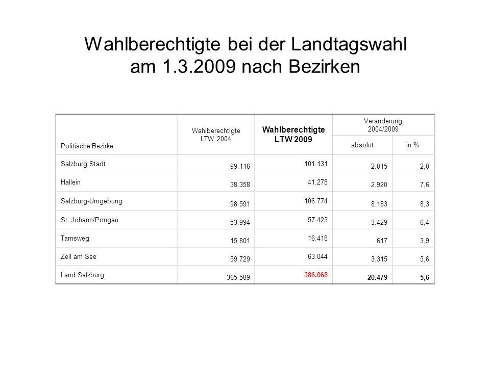 Politische Bezirke Wahlberechtigte LTW 2004 Wahlberechtigte LTW 2009 Veränderung 2004/2009 absolutin % Salzburg Stadt 99.116 101.131 2.0152,0 Hallein 38.358 41.278 2.9207,6 Salzburg-Umgebung 98.591 106.774 8.1838,3 St.