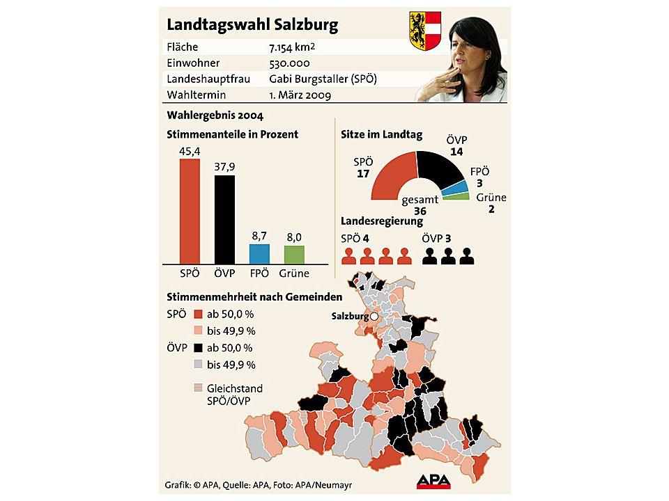 Wahlergebnis 7.3.2004 in Prozent und Mandaten Beteiligung 2004: 77,31 Prozent Ergebnis 2004: SPÖ 45,40 Prozent, 17 Mandate ÖVP 37,92 Prozent, 14 Mandate FPÖ 8,69 Prozent, 3 Mandate Grüne 7,99 Prozent, 2 Mandate Prognose 2009 Salzburger Fenster vom 25.2.09 SPÖ41% ÖVP35% (34-36%) FPÖ14% (bis 15%) Grüne 8% (7 – 9%)