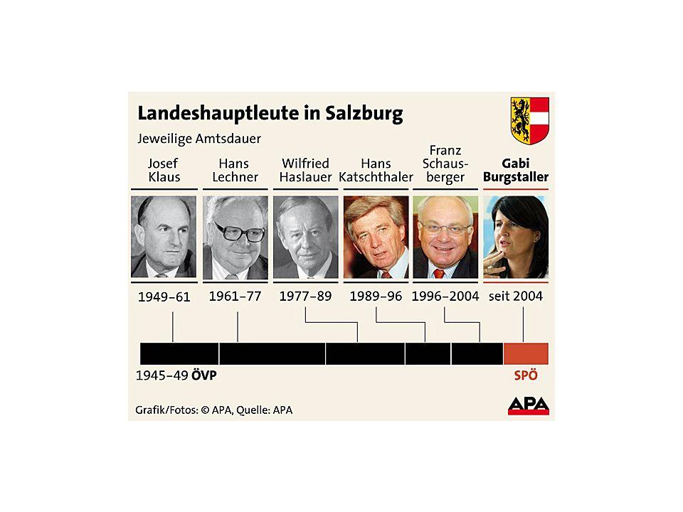 Mandatsverteilung Gemeinderat Salzburg Wahljahr199219992004 Beteiligung55,2%60,5%64,8% SPÖ121319 ÖVP111111 FPÖ 6 8 4 Bürgerliste 7 6 6 Sonstige 4 2
