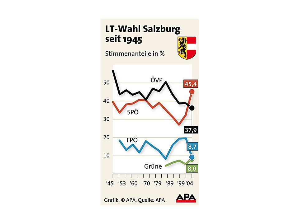 Karten neu gemischt: Verteilung der WählerInnen nach Altersgruppen LTW 2004 und LTW 2009 Die Zahl der Wahlberechtigten insgesamt ist um 5,6% bzw.