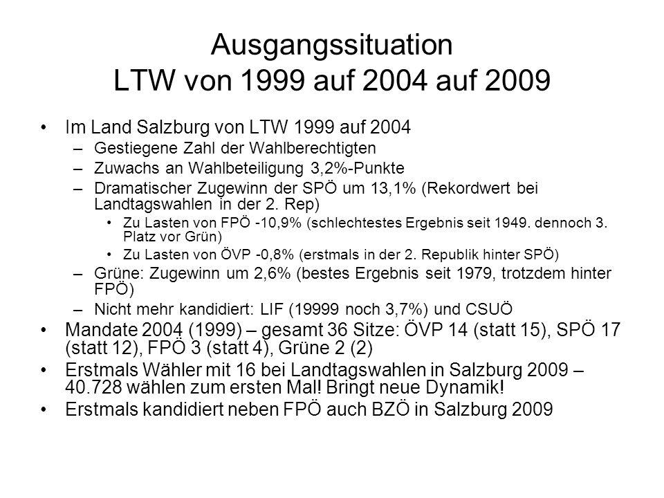 Ausgangssituation LTW von 1999 auf 2004 auf 2009 Im Land Salzburg von LTW 1999 auf 2004 –Gestiegene Zahl der Wahlberechtigten –Zuwachs an Wahlbeteiligung 3,2%-Punkte –Dramatischer Zugewinn der SPÖ um 13,1% (Rekordwert bei Landtagswahlen in der 2.