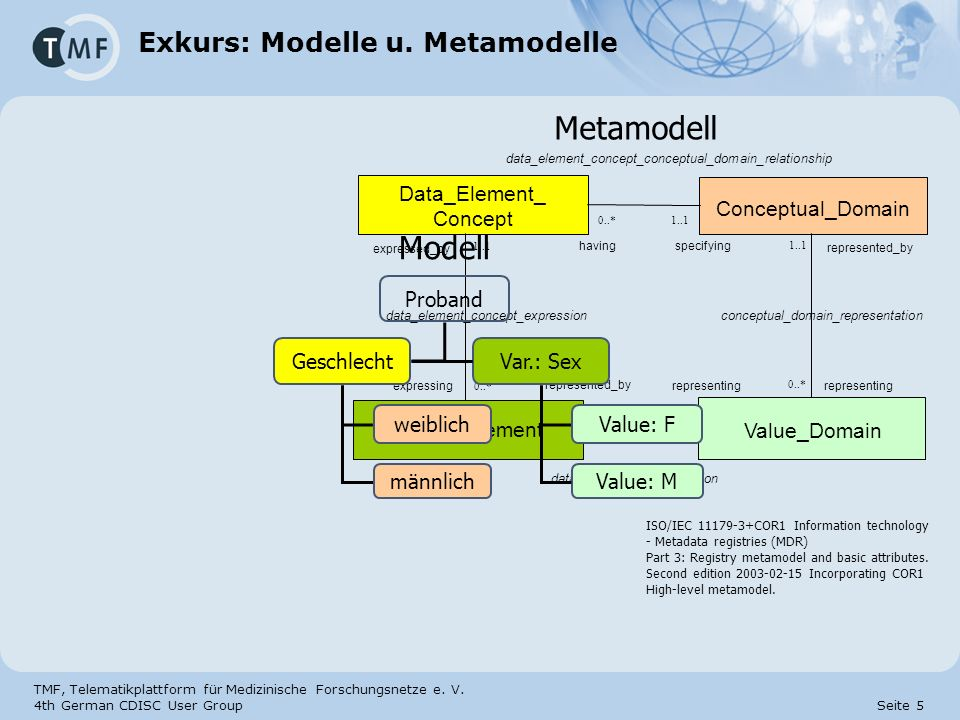 TMF, Telematikplattform für Medizinische Forschungsnetze e. V. 4th German CDISC User Group Seite 5 Exkurs: Modelle u. Metamodelle Metamodell ISO/IEC 1