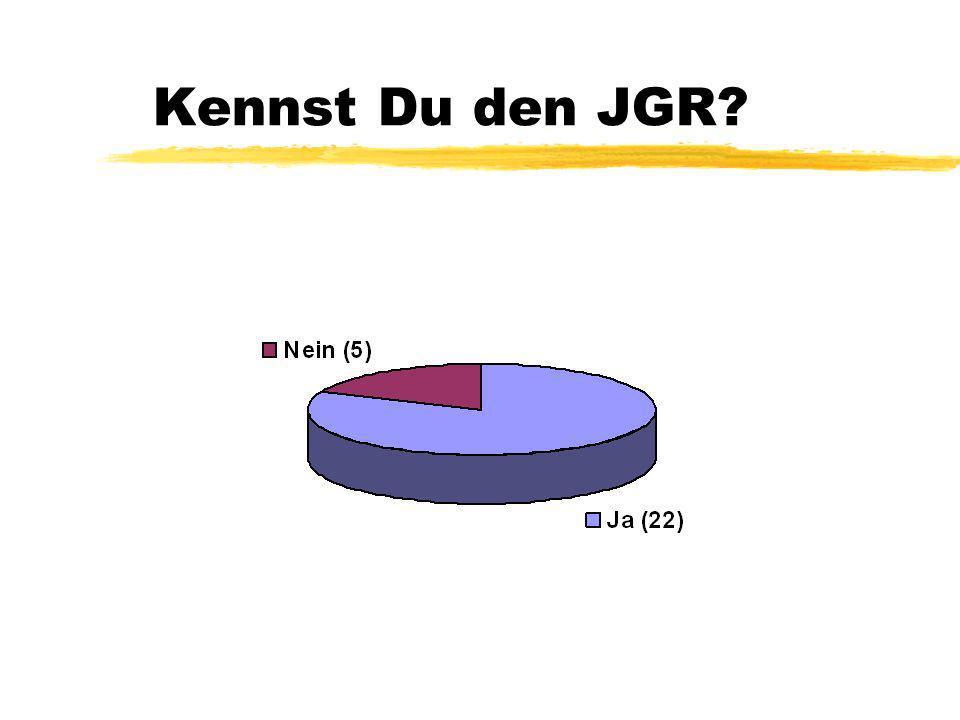 Allgemeines: z26 Interessierte haben an der Umfrage teilgenommen zdavon waren 9 männlich, 17 hingegen weiblich z17 wollten nur an der Verlosung teilnehmen, aber keine weiteren Informationen über den JGR z7 könnten es sich jedoch vorstellen sich die nächste Wahl des JGR zu bewerben