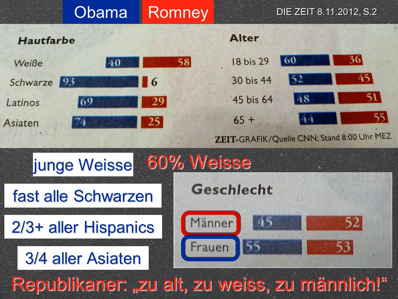 ObamaRomney junge Weisse 60% Weisse fast alle Schwarzen 2/3+ aller Hispanics 3/4 aller Asiaten DIE ZEIT 8.11.2012, S.2 Republikaner: zu alt, zu weiss,