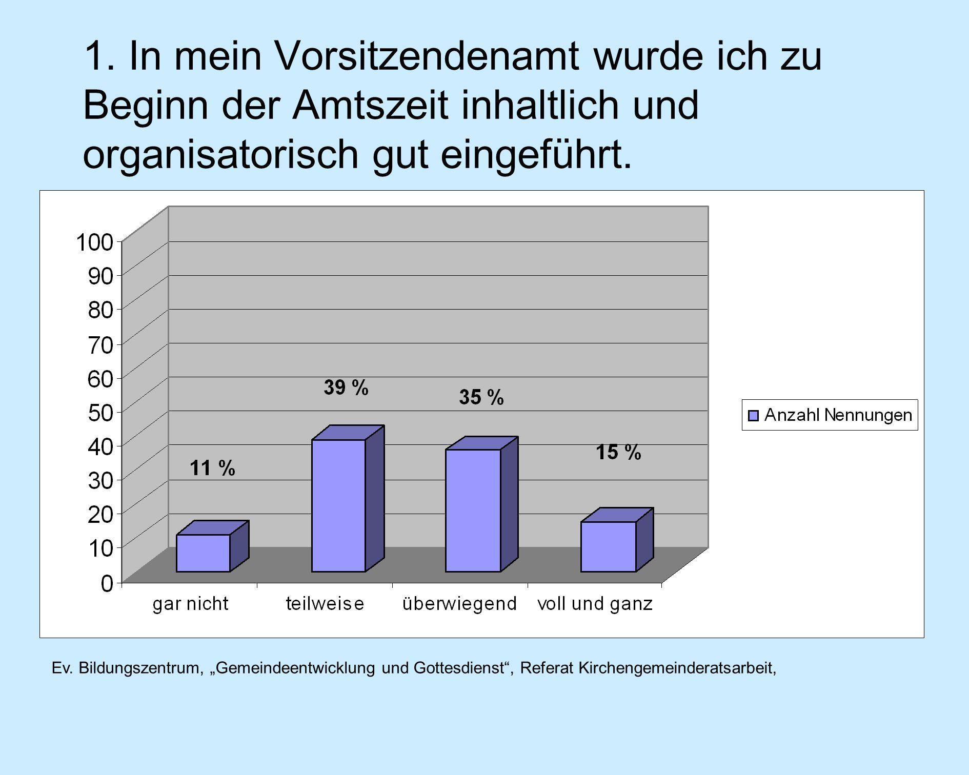 Ev. Bildungszentrum, Gemeindeentwicklung und Gottesdienst, Referat Kirchengemeinderatsarbeit, 1.
