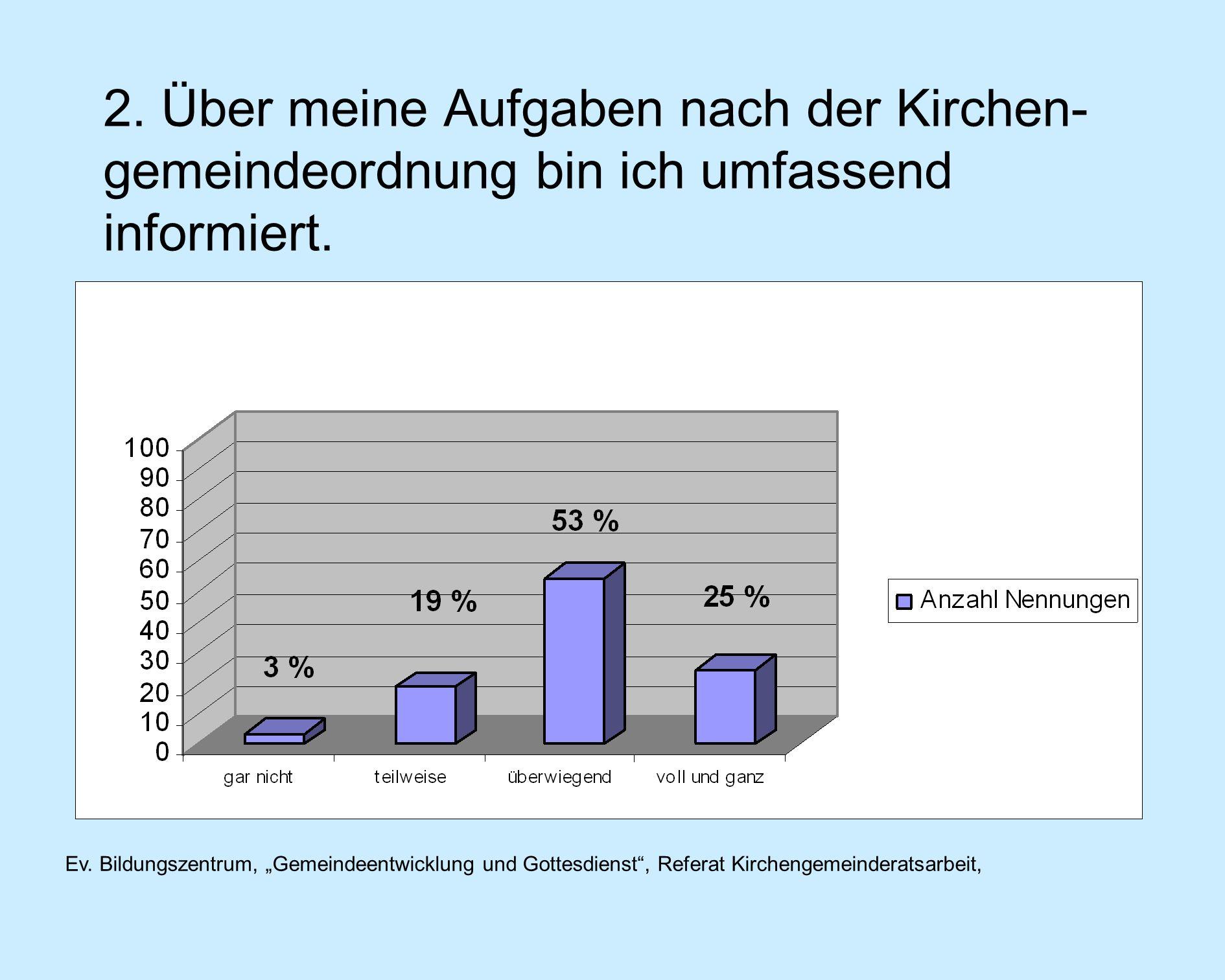 Ev. Bildungszentrum, Gemeindeentwicklung und Gottesdienst, Referat Kirchengemeinderatsarbeit, 2.