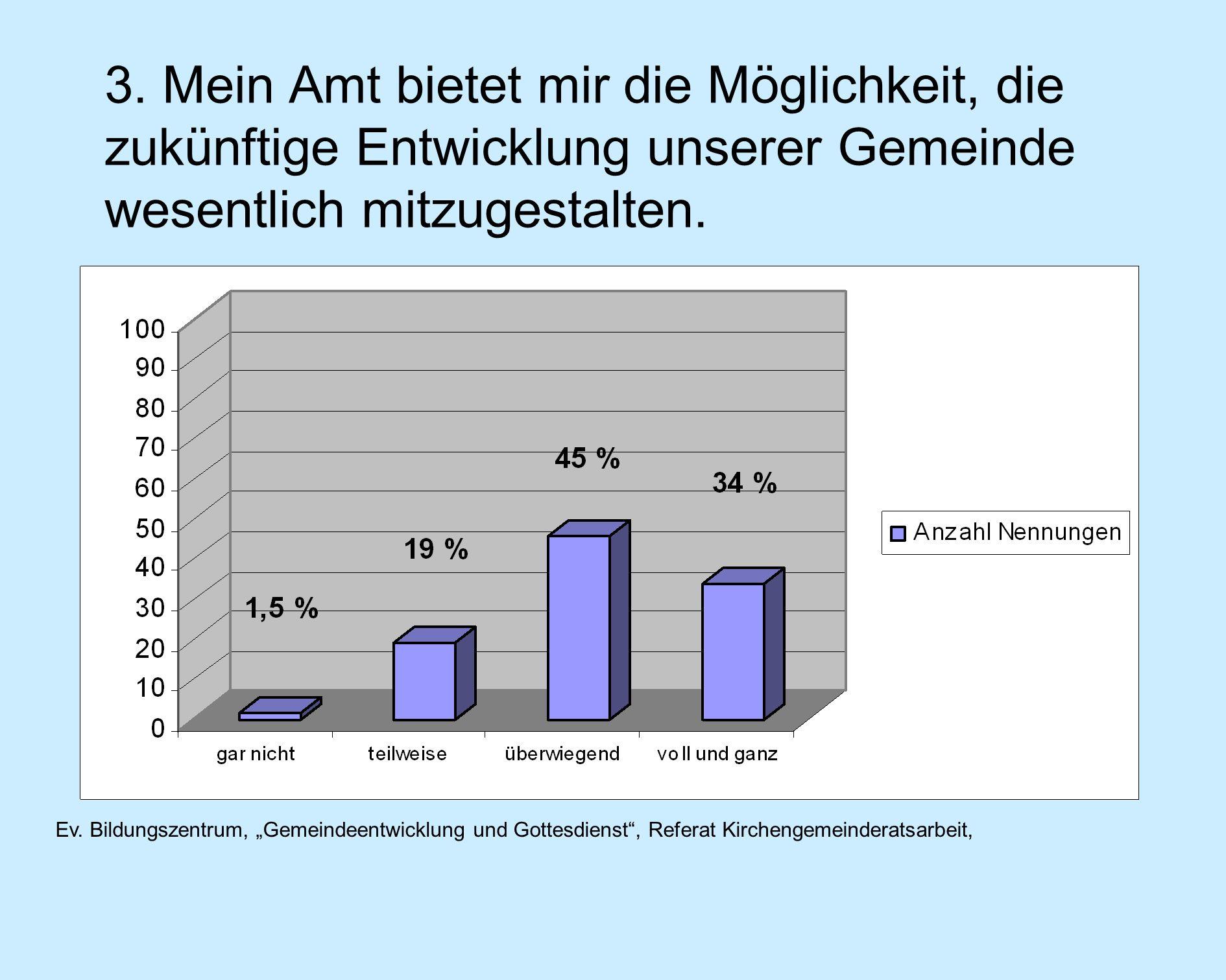 Ev. Bildungszentrum, Gemeindeentwicklung und Gottesdienst, Referat Kirchengemeinderatsarbeit, 3.