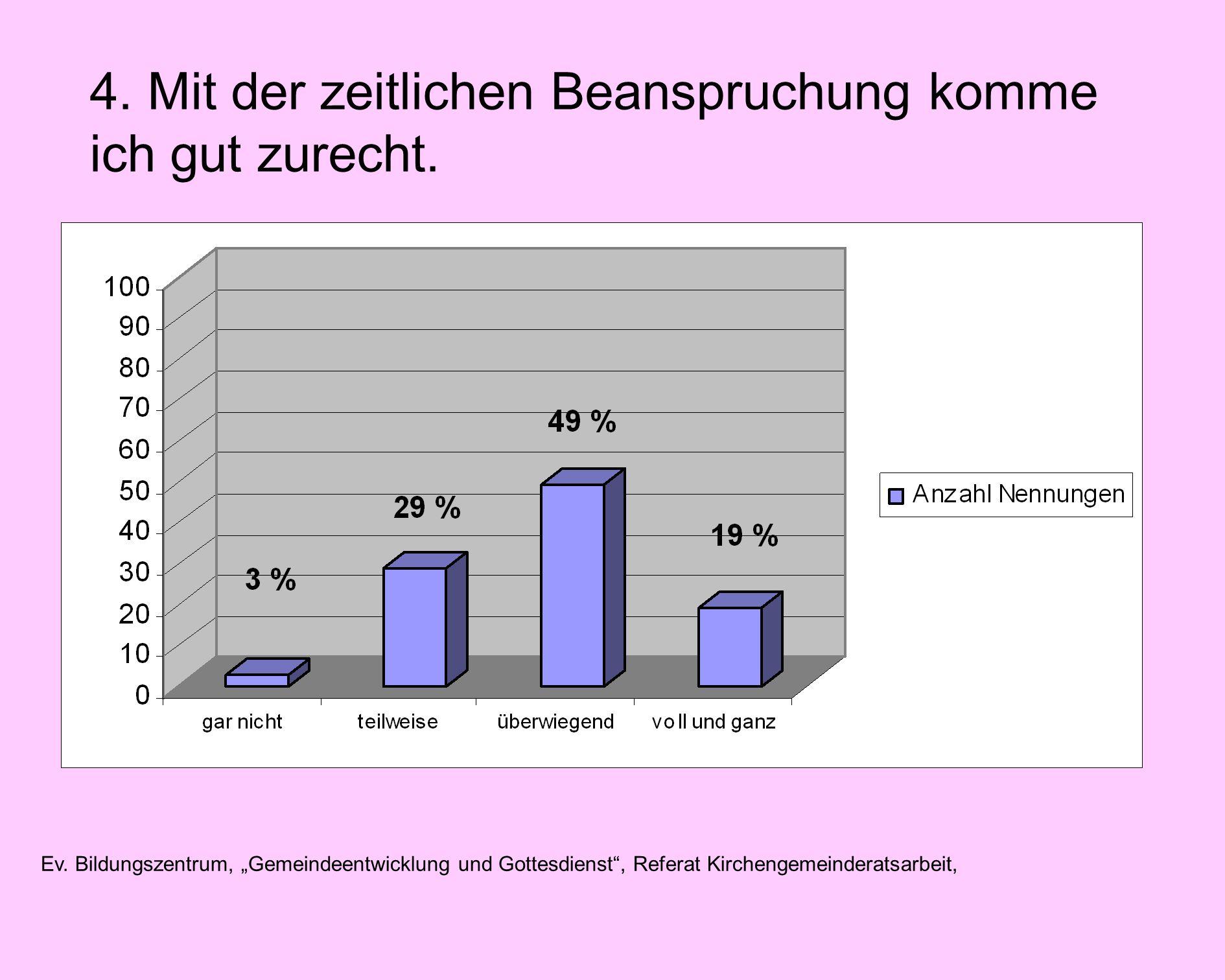 Ev. Bildungszentrum, Gemeindeentwicklung und Gottesdienst, Referat Kirchengemeinderatsarbeit, 4.