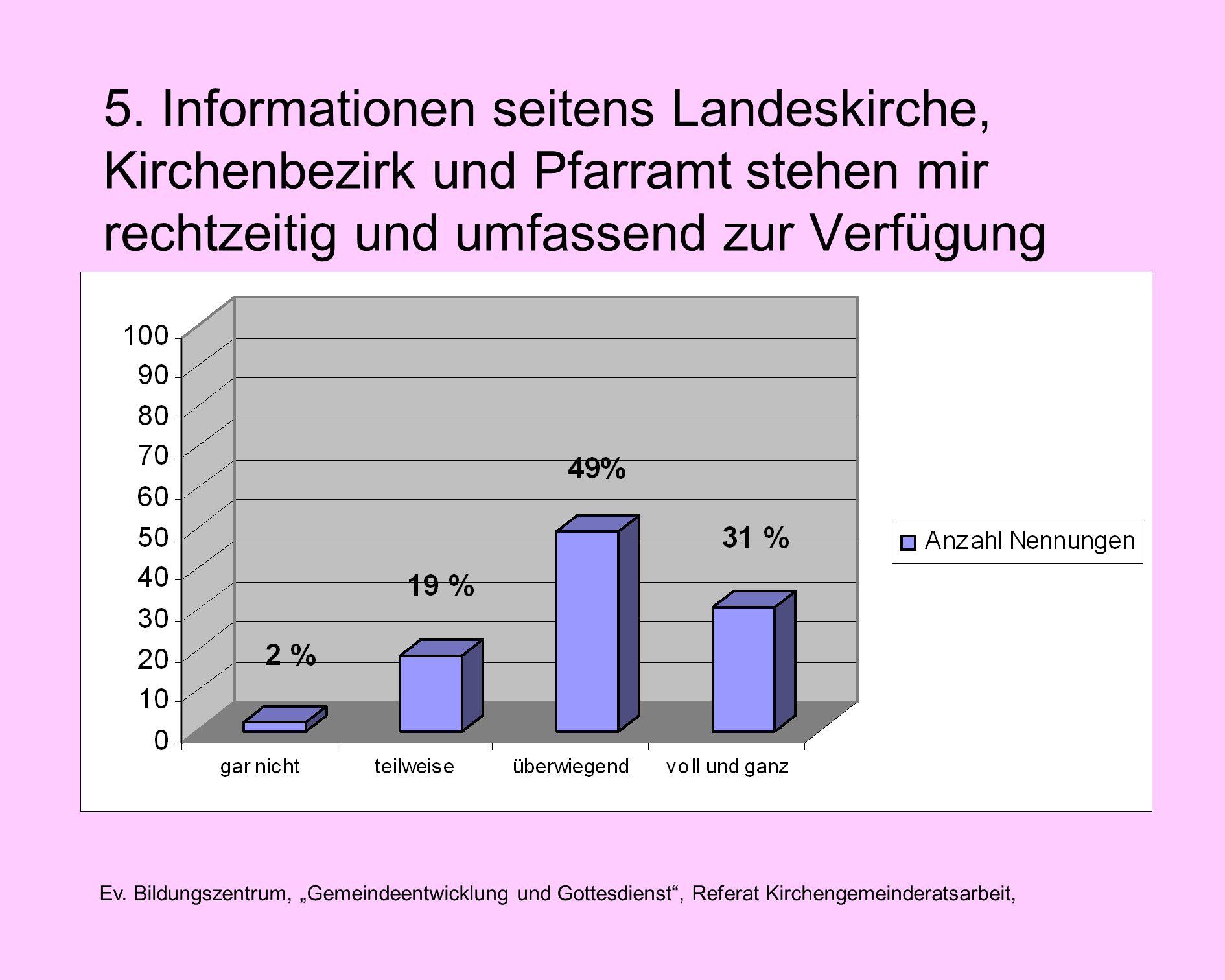 Ev. Bildungszentrum, Gemeindeentwicklung und Gottesdienst, Referat Kirchengemeinderatsarbeit, 5.