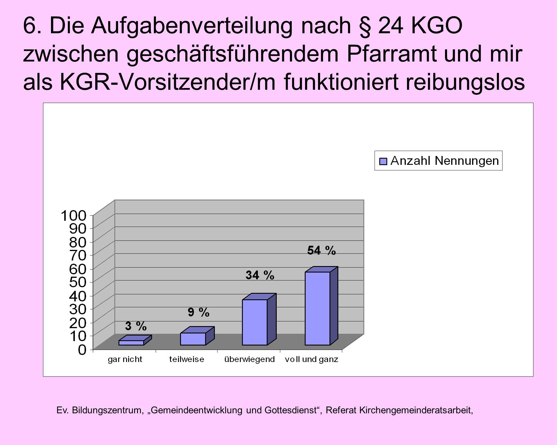 Ev. Bildungszentrum, Gemeindeentwicklung und Gottesdienst, Referat Kirchengemeinderatsarbeit, 6.