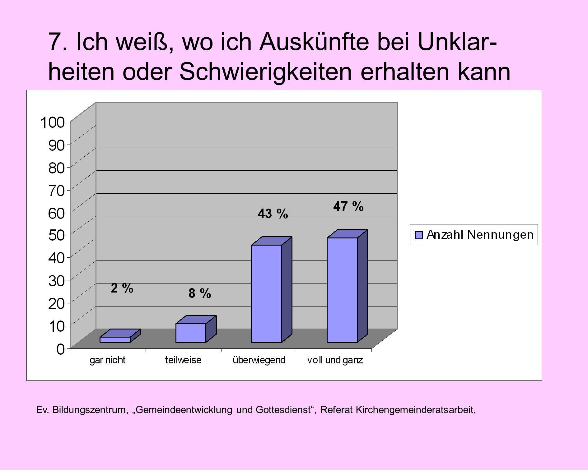 Ev. Bildungszentrum, Gemeindeentwicklung und Gottesdienst, Referat Kirchengemeinderatsarbeit, 7.