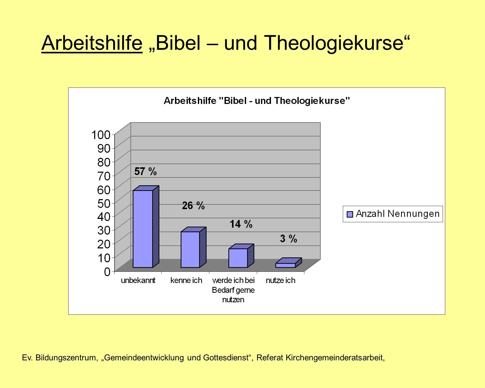 Ev. Bildungszentrum, Gemeindeentwicklung und Gottesdienst, Referat Kirchengemeinderatsarbeit, Arbeitshilfe Bibel – und Theologiekurse