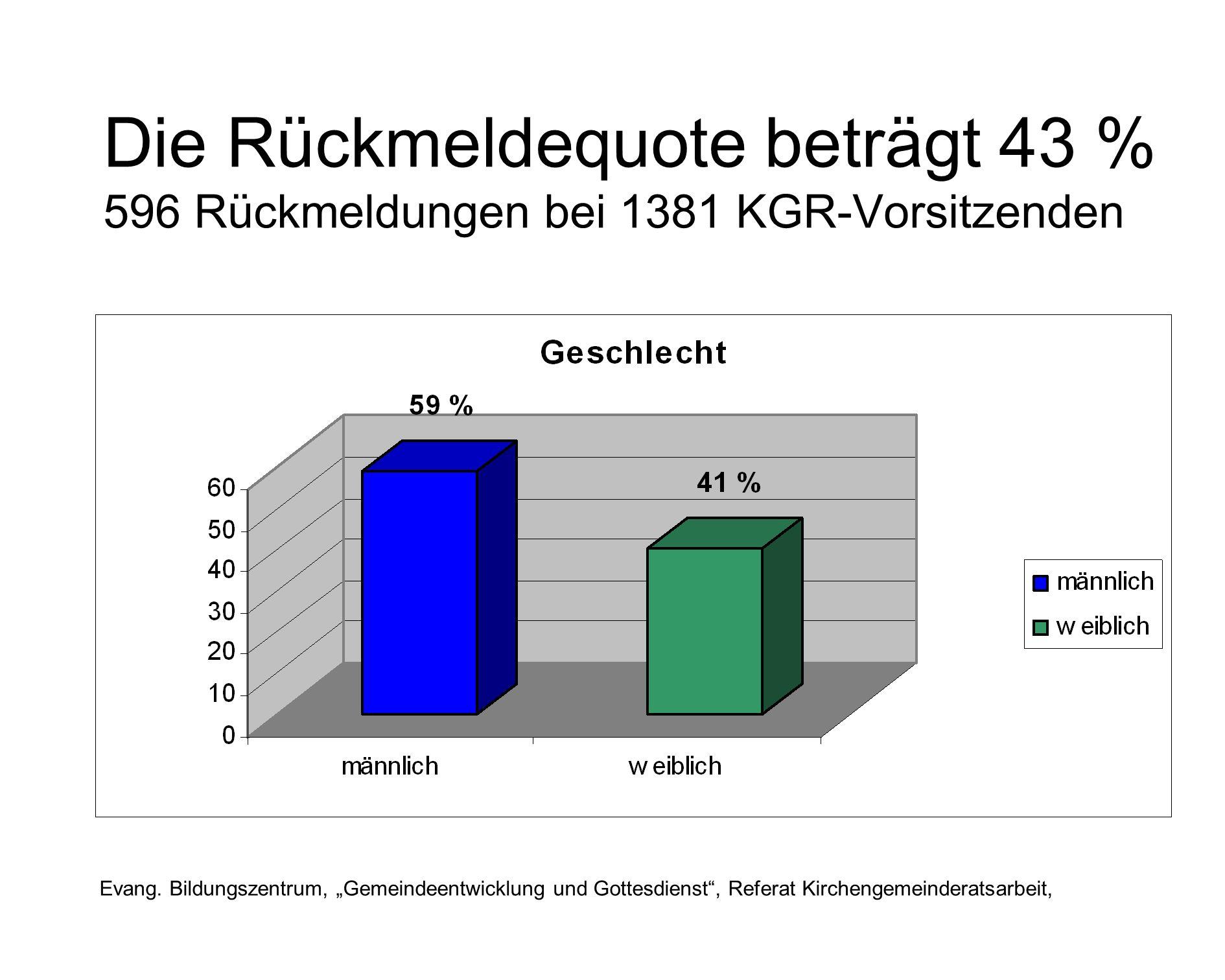 Die Rückmeldequote beträgt 43 % 596 Rückmeldungen bei 1381 KGR-Vorsitzenden Evang.