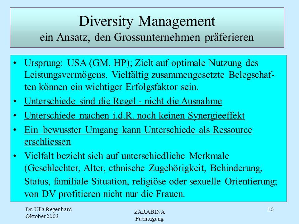 Dr. Ulla Regenhard Oktober 2003 ZARABINA Fachtagung 9 Gender Mainstreaming Ausrichtungsvarianten GM als radikale Reorganisation * Problematisierung ei