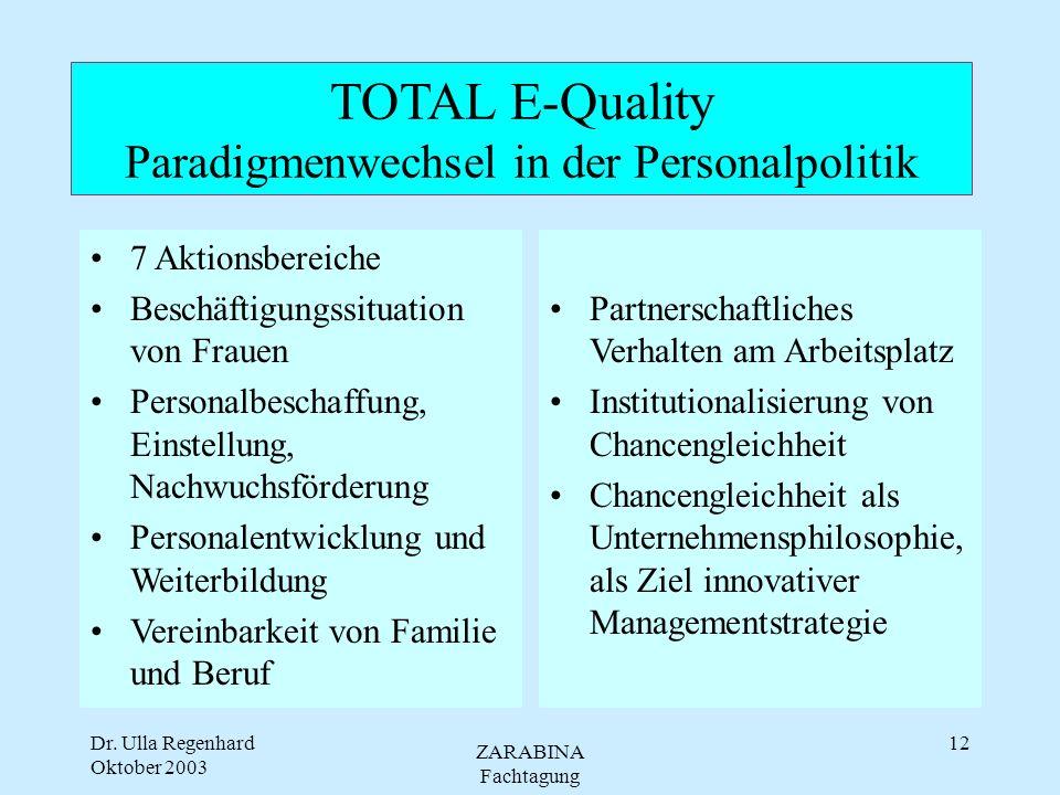 Dr. Ulla Regenhard Oktober 2003 ZARABINA Fachtagung 11 Voraussetzung für uneingeschränkte Entwicklung des Leistungspotentials - Anerkennung und Managi