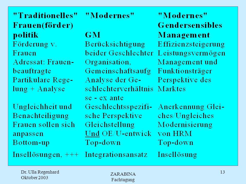 Dr. Ulla Regenhard Oktober 2003 ZARABINA Fachtagung 12 TOTAL E-Quality Paradigmenwechsel in der Personalpolitik 7 Aktionsbereiche Beschäftigungssituat