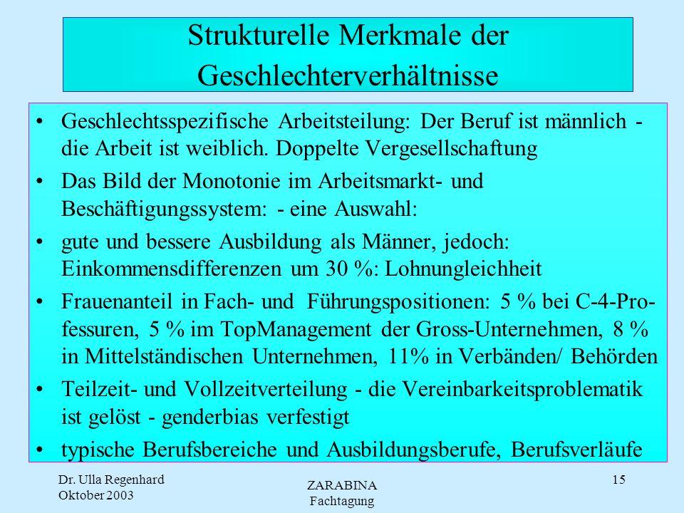 Dr. Ulla Regenhard Oktober 2003 ZARABINA Fachtagung 14 Kritisches Ensemble Patriarchalistische Kritik Feministische Position manageriale Position: (So