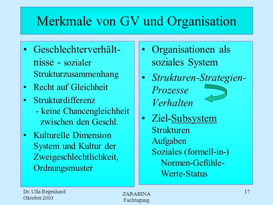 Dr. Ulla Regenhard Oktober 2003 ZARABINA Fachtagung 16 Der Gender Bias in Organisationen: strukturell und kulturell Qualifikation induziert strukturel