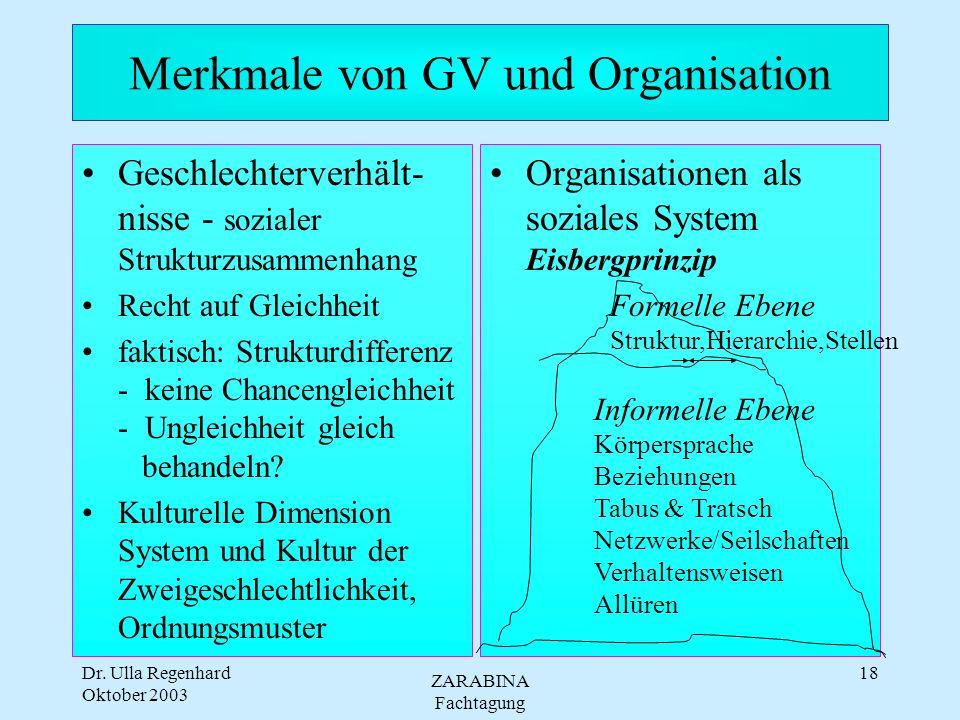 Dr. Ulla Regenhard Oktober 2003 ZARABINA Fachtagung 17 Merkmale von GV und Organisation Geschlechterverhält- nisse - sozialer Strukturzusammenhang Rec