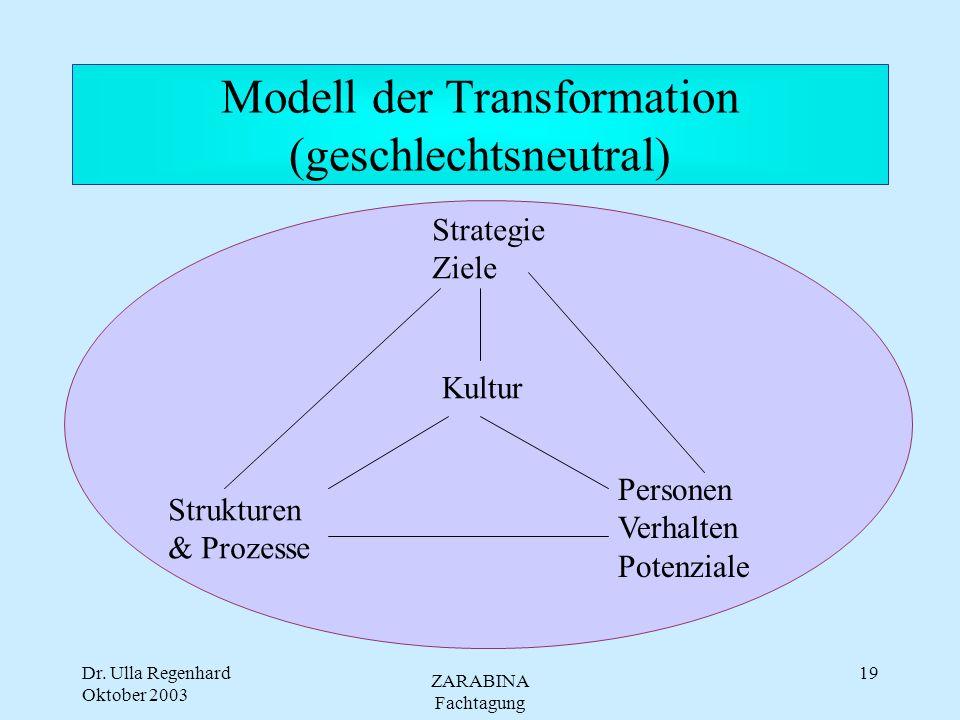 Dr. Ulla Regenhard Oktober 2003 ZARABINA Fachtagung 18 Merkmale von GV und Organisation Geschlechterverhält- nisse - sozialer Strukturzusammenhang Rec