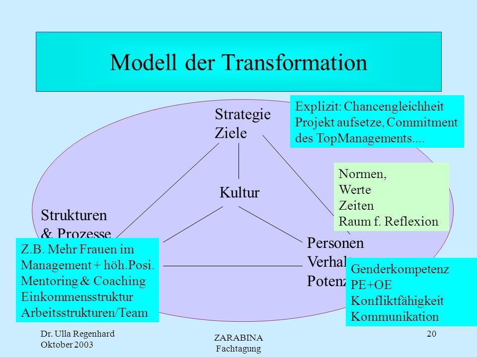 Dr. Ulla Regenhard Oktober 2003 ZARABINA Fachtagung 19 Modell der Transformation (geschlechtsneutral) Strategie Ziele Kultur Strukturen & Prozesse Per