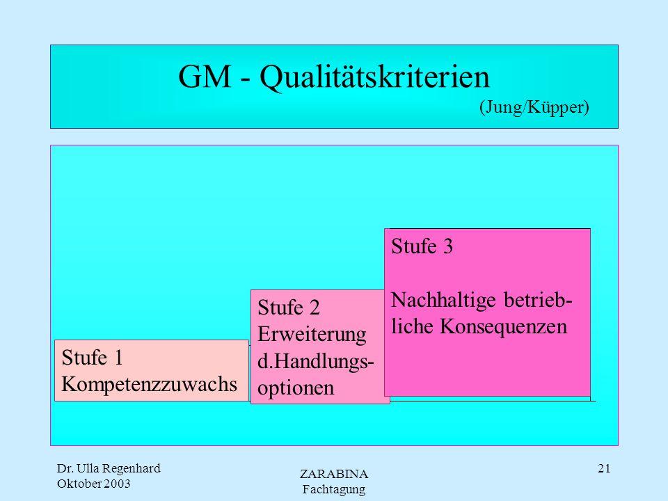 Dr. Ulla Regenhard Oktober 2003 ZARABINA Fachtagung 20 Modell der Transformation Strategie Ziele Kultur Strukturen & Prozesse Personen Verhalten Poten