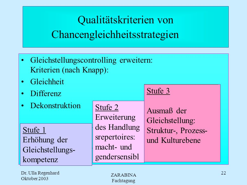 Dr. Ulla Regenhard Oktober 2003 ZARABINA Fachtagung 21 GM - Qualitätskriterien (Jung/Küpper) Stufe 1 Kompetenzzuwachs Stufe 2 Erweiterung d.Handlungs-