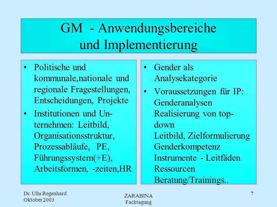 Dr. Ulla Regenhard Oktober 2003 ZARABINA Fachtagung 6 GM - was bedeutet das? Zielbestimmung: Gleichstellung der Geschlechter UND für Frauen und Männer