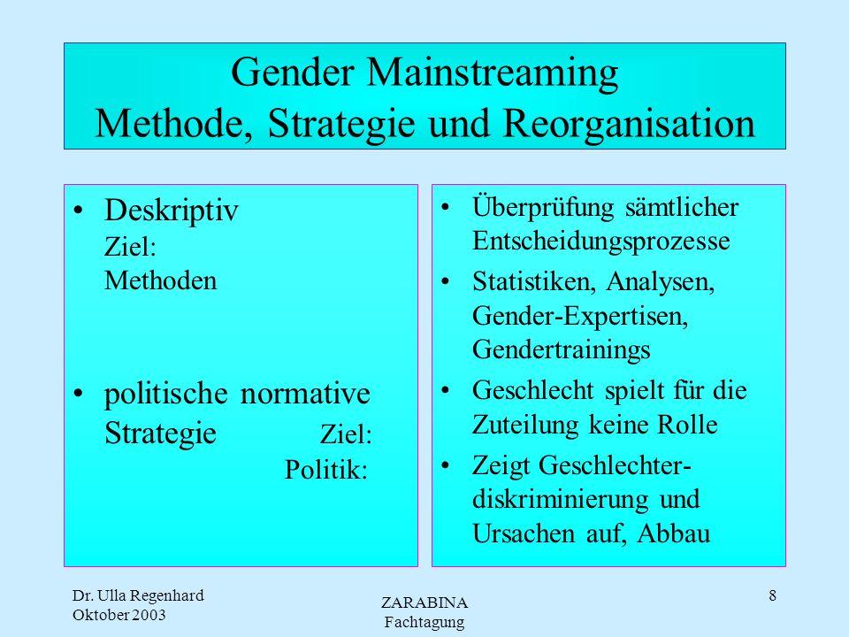 Dr. Ulla Regenhard Oktober 2003 ZARABINA Fachtagung 7 GM - Anwendungsbereiche und Implementierung Politische und kommunale,nationale und regionale Fra