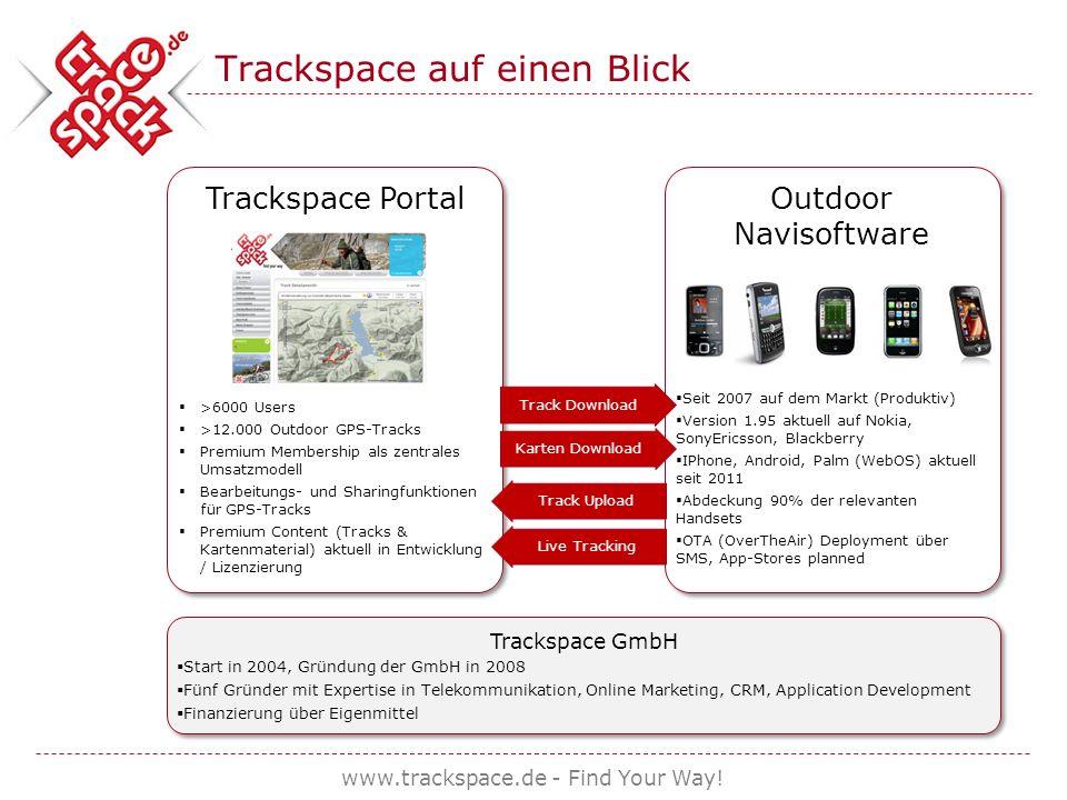Trackspace auf einen Blick Trackspace Portal >6000 Users >12.000 Outdoor GPS-Tracks Premium Membership als zentrales Umsatzmodell Bearbeitungs- und Sharingfunktionen für GPS-Tracks Premium Content (Tracks & Kartenmaterial) aktuell in Entwicklung / Lizenzierung Trackspace Portal >6000 Users >12.000 Outdoor GPS-Tracks Premium Membership als zentrales Umsatzmodell Bearbeitungs- und Sharingfunktionen für GPS-Tracks Premium Content (Tracks & Kartenmaterial) aktuell in Entwicklung / Lizenzierung Outdoor Navisoftware Seit 2007 auf dem Markt (Produktiv) Version 1.95 aktuell auf Nokia, SonyEricsson, Blackberry IPhone, Android, Palm (WebOS) aktuell seit 2011 Abdeckung 90% der relevanten Handsets OTA (OverTheAir) Deployment über SMS, App-Stores planned Outdoor Navisoftware Seit 2007 auf dem Markt (Produktiv) Version 1.95 aktuell auf Nokia, SonyEricsson, Blackberry IPhone, Android, Palm (WebOS) aktuell seit 2011 Abdeckung 90% der relevanten Handsets OTA (OverTheAir) Deployment über SMS, App-Stores planned Track Download Karten Download Track Upload Live Tracking Trackspace GmbH Start in 2004, Gründung der GmbH in 2008 Fünf Gründer mit Expertise in Telekommunikation, Online Marketing, CRM, Application Development Finanzierung über Eigenmittel Trackspace GmbH Start in 2004, Gründung der GmbH in 2008 Fünf Gründer mit Expertise in Telekommunikation, Online Marketing, CRM, Application Development Finanzierung über Eigenmittel