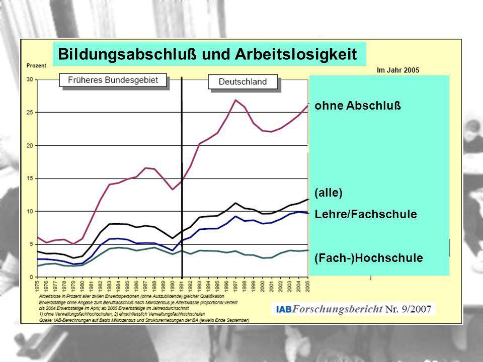 Bildungsabschluß und Arbeitslosigkeit ohne Abschluß (alle) Lehre/Fachschule (Fach-)Hochschule