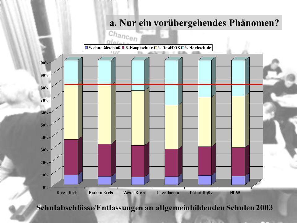 Schulabschlüsse/Entlassungen an allgemeinbildenden Schulen 2003 a. Nur ein vorübergehendes Phänomen?