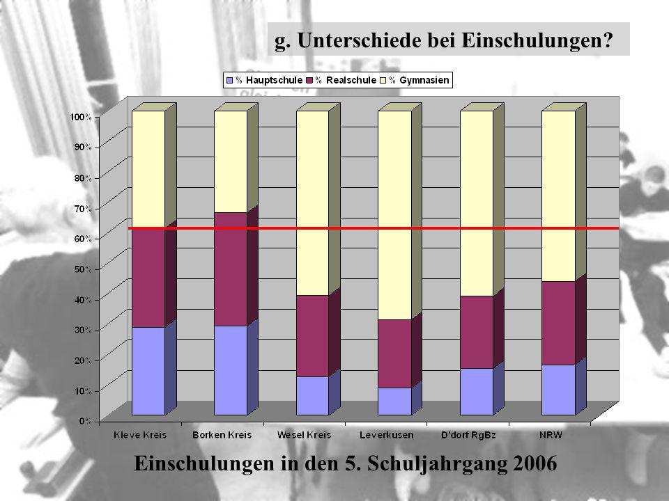 Einschulungen in den 5. Schuljahrgang 2006 g. Unterschiede bei Einschulungen?