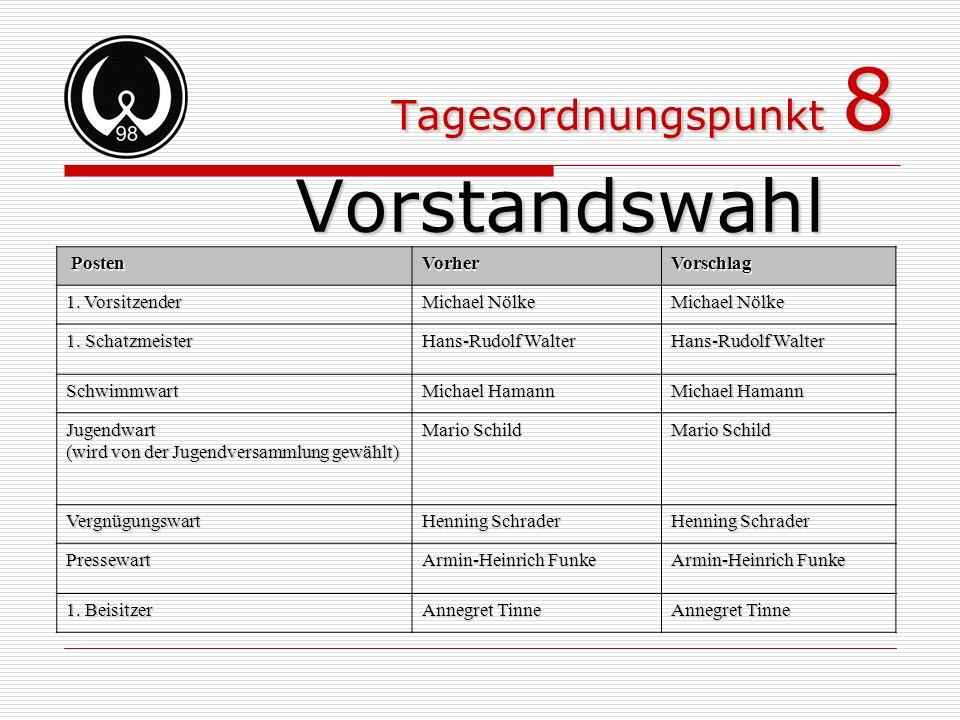 Tagesordnungspunkt 8 Vorstandswahl Posten PostenVorherVorschlag 1. Vorsitzender Michael Nölke 1. Schatzmeister Hans-Rudolf Walter Schwimmwart Michael