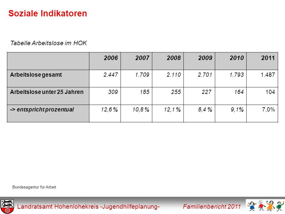 Soziale Indikatoren Landratsamt Hohenlohekreis -Jugendhilfeplanung- Familienbericht 2011 200620072008200920102011 Arbeitslose gesamt2.4471.7092.1102.7