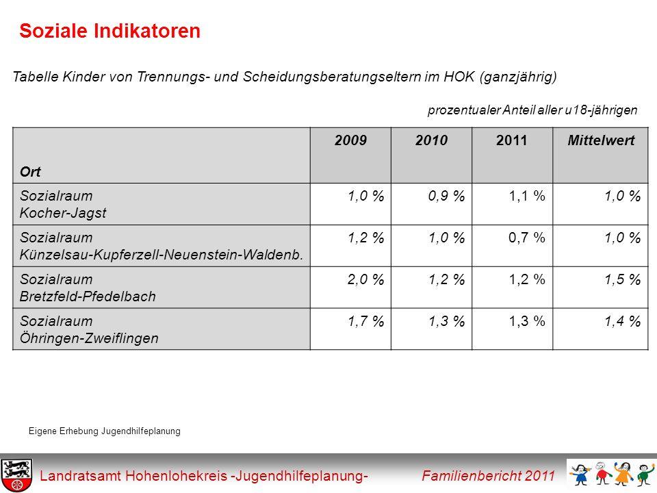 Soziale Indikatoren Landratsamt Hohenlohekreis -Jugendhilfeplanung- Familienbericht 2011 Tabelle Kinder von Trennungs- und Scheidungsberatungseltern i