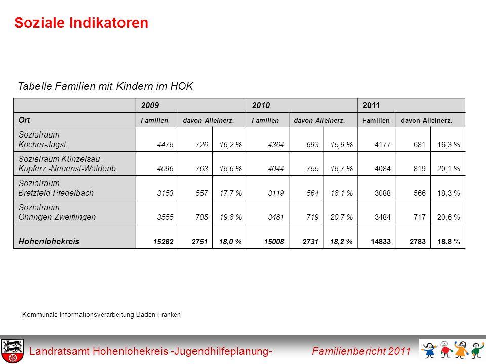 Soziale Indikatoren Landratsamt Hohenlohekreis -Jugendhilfeplanung- Familienbericht 2011 Tabelle Familien mit Kindern im HOK 200920102011 Ort Familien
