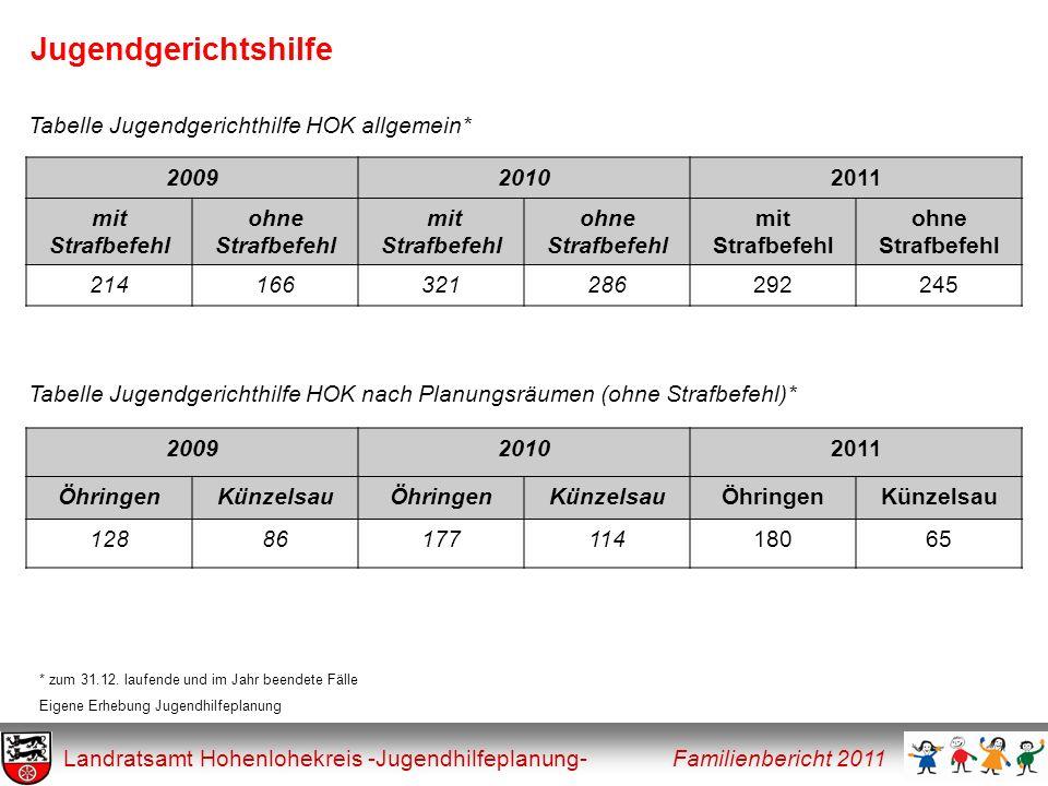 Jugendgerichtshilfe Landratsamt Hohenlohekreis -Jugendhilfeplanung- Familienbericht 2011 200920102011 ÖhringenKünzelsauÖhringenKünzelsauÖhringenKünzel