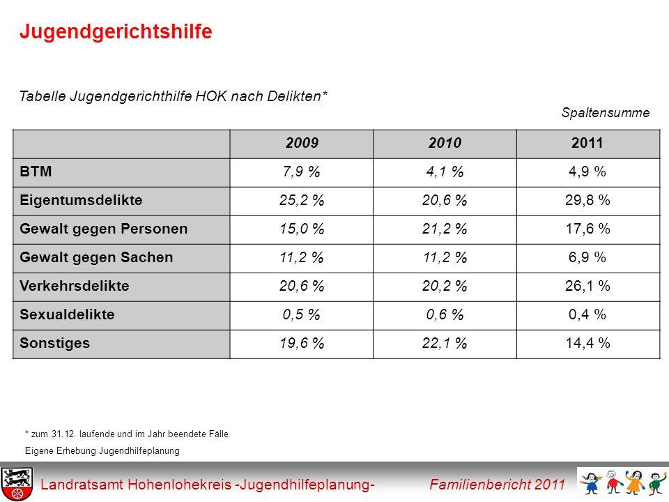 Jugendgerichtshilfe Landratsamt Hohenlohekreis -Jugendhilfeplanung- Familienbericht 2011 Tabelle Jugendgerichthilfe HOK nach Delikten* Spaltensumme 20