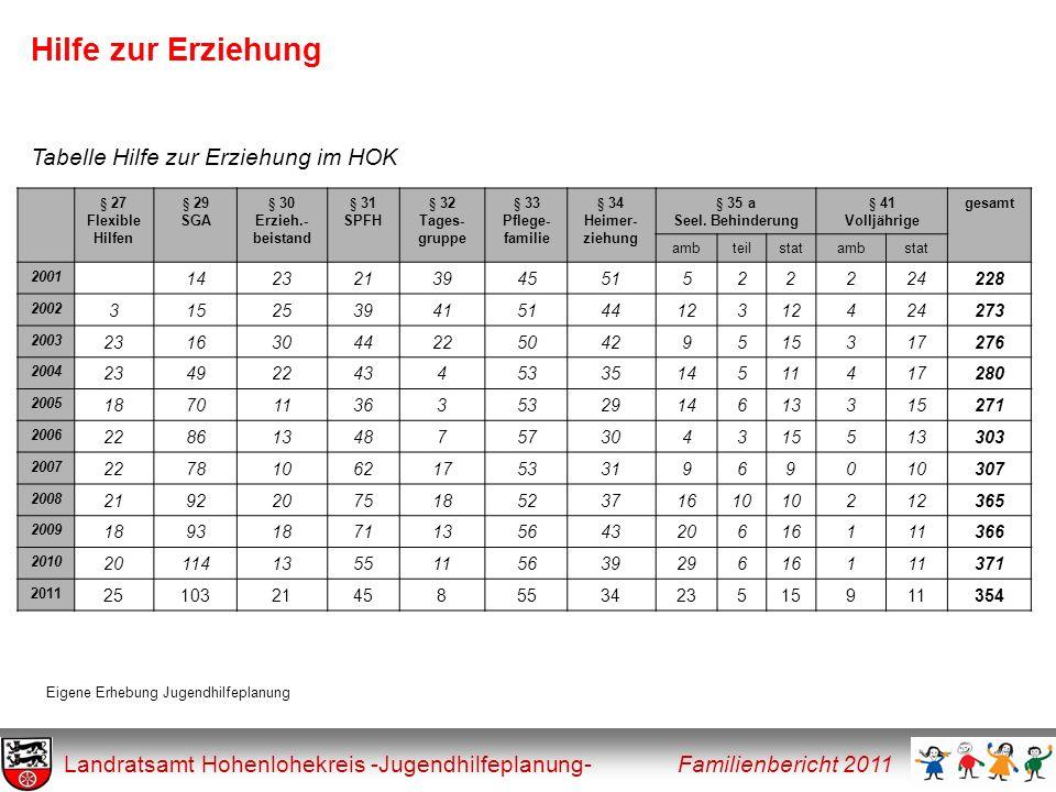 Hilfe zur Erziehung Landratsamt Hohenlohekreis -Jugendhilfeplanung- Familienbericht 2011 § 27 Flexible Hilfen § 29 SGA § 30 Erzieh.- beistand § 31 SPF