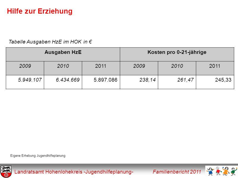 Hilfe zur Erziehung Landratsamt Hohenlohekreis -Jugendhilfeplanung- Familienbericht 2011 Ausgaben HzEKosten pro 0-21-jährige 200920102011200920102011