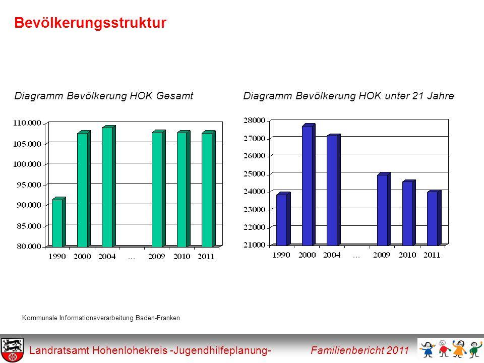 Bevölkerungsstruktur Landratsamt Hohenlohekreis -Jugendhilfeplanung- Familienbericht 2011 Diagramm Bevölkerung HOK GesamtDiagramm Bevölkerung HOK unte