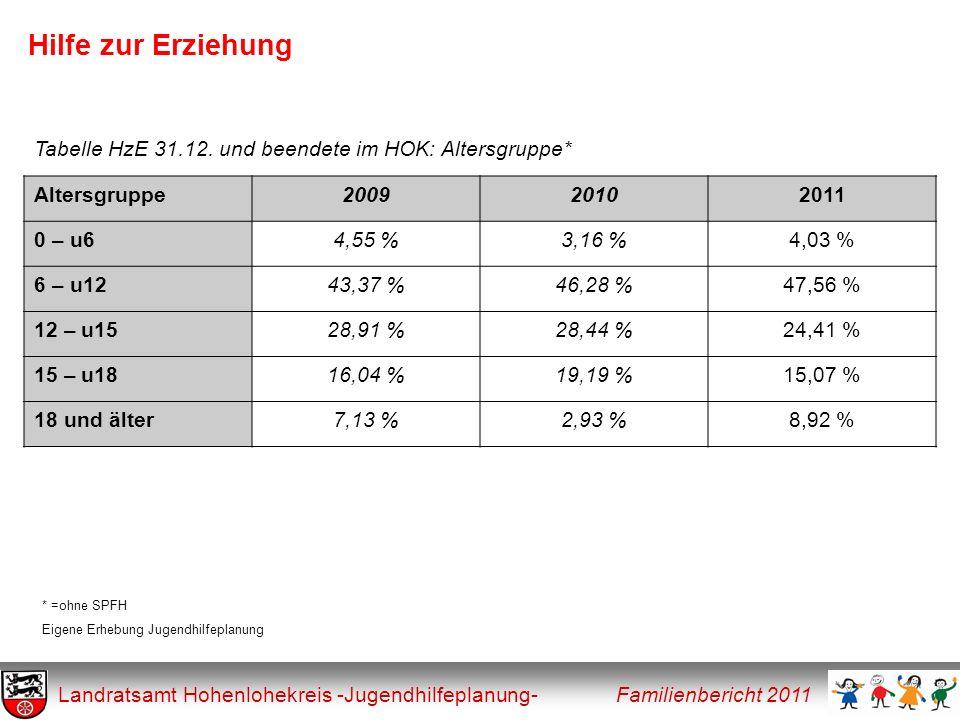 Hilfe zur Erziehung Landratsamt Hohenlohekreis -Jugendhilfeplanung- Familienbericht 2011 Altersgruppe200920102011 0 – u64,55 %3,16 %4,03 % 6 – u1243,3