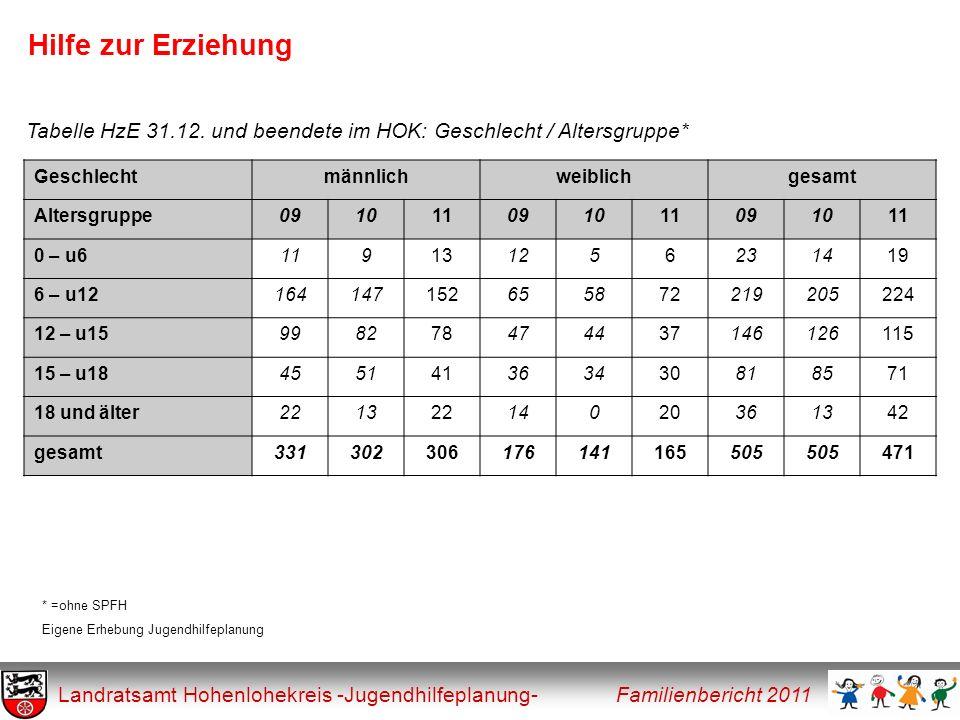 Hilfe zur Erziehung Landratsamt Hohenlohekreis -Jugendhilfeplanung- Familienbericht 2011 Geschlechtmännlichweiblichgesamt Altersgruppe0910110910110910