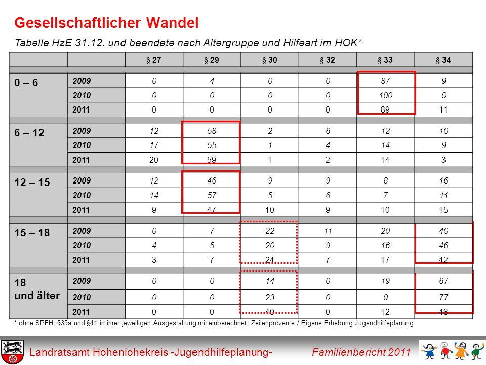 Gesellschaftlicher Wandel Landratsamt Hohenlohekreis -Jugendhilfeplanung- Familienbericht 2011 Tabelle HzE 31.12. und beendete nach Altergruppe und Hi