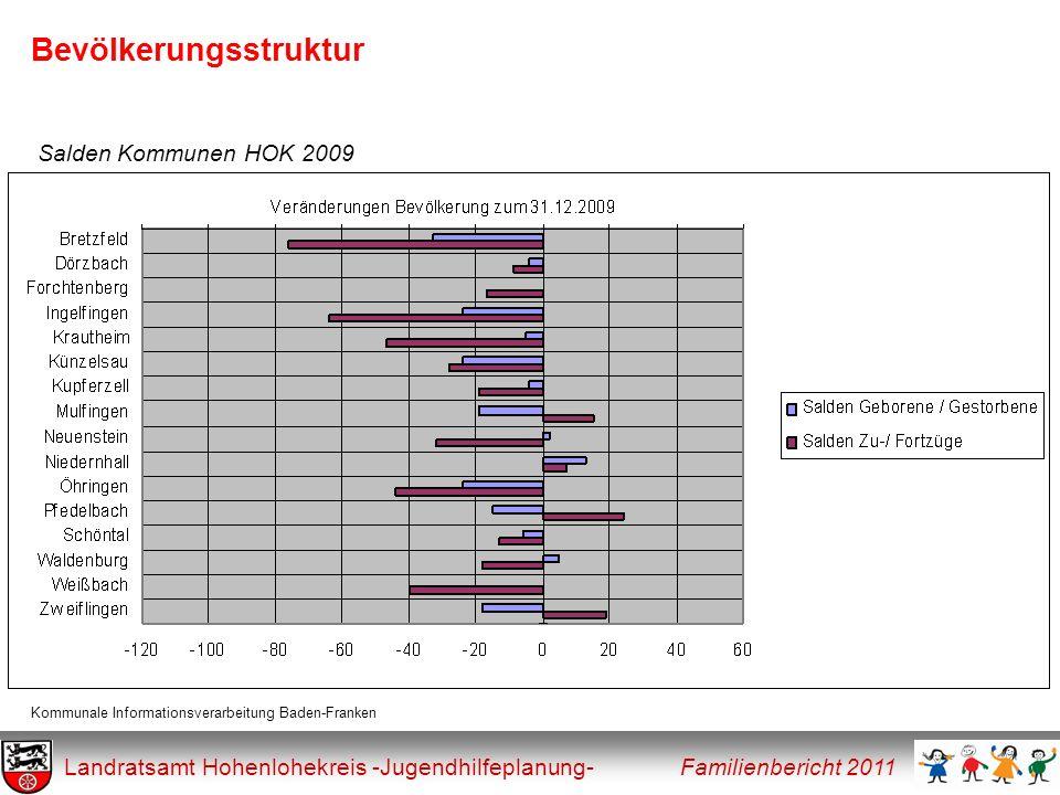 Soziale Indikatoren Landratsamt Hohenlohekreis -Jugendhilfeplanung- Familienbericht 2011 Tabelle Kinder von Alleinerziehenden im HOK prozentualer Anteil aller u18-jährigen Ort 200920102011Mittelwert Sozialraum Kocher-Jagst 16,5 %14,8 %15,1 %15,5 % Sozialraum Künzelsau-Kupferzell-Neuenstein-Waldenb.