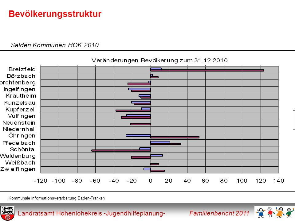 Bevölkerungsstruktur Landratsamt Hohenlohekreis -Jugendhilfeplanung- Familienbericht 2011 Salden Kommunen HOK 2011 Kommunale Informationsverarbeitung Baden-Franken