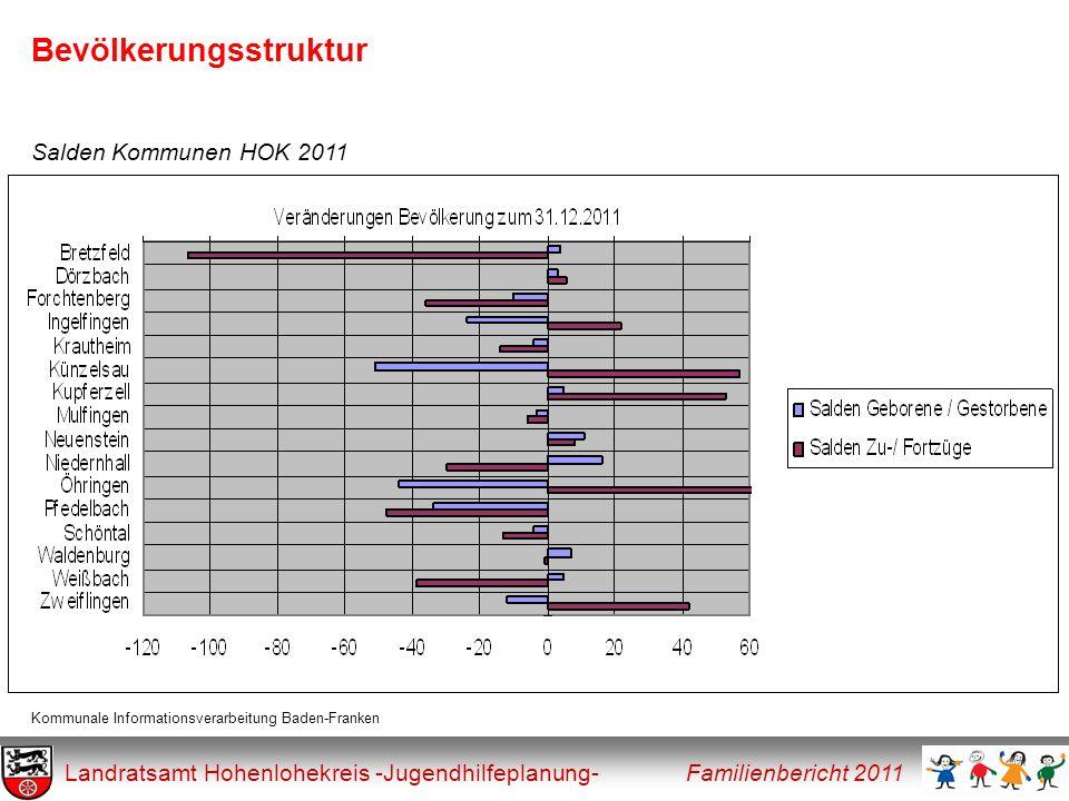 Betreuung und Bildung Landratsamt Hohenlohekreis -Jugendhilfeplanung- Familienbericht 2011 Tabelle Bedarfsdeckung bei der Kinderbetreuung im HOK * =Zahlen jeweils von April Eigene Erhebung der Rechtlichen Jugendhilfe Jahr* Bedarfsdeckung für 1-3-jährige Bedarfsdeckung für 3-6-jährige Bedarfsdeckung für 6-14-jährige Ganztags- betreuung 20054,00 %128,00 % -- 20077,03 %122,20 %11,97 %7,43 % 200812,14 %127,66 %13,01 %7,90 % 200912,30 %121,63 %15,82 %8,68 % 201013,22 %134,00 %15,36 %9,44 % 201120,06 %131,99 %26,92 %8,80 %